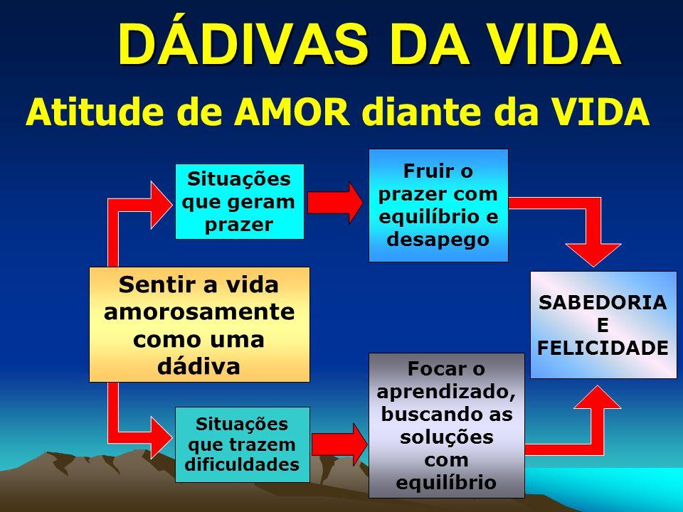 DÁDIVAS DA VIDA Atitude de AMOR diante da VIDA