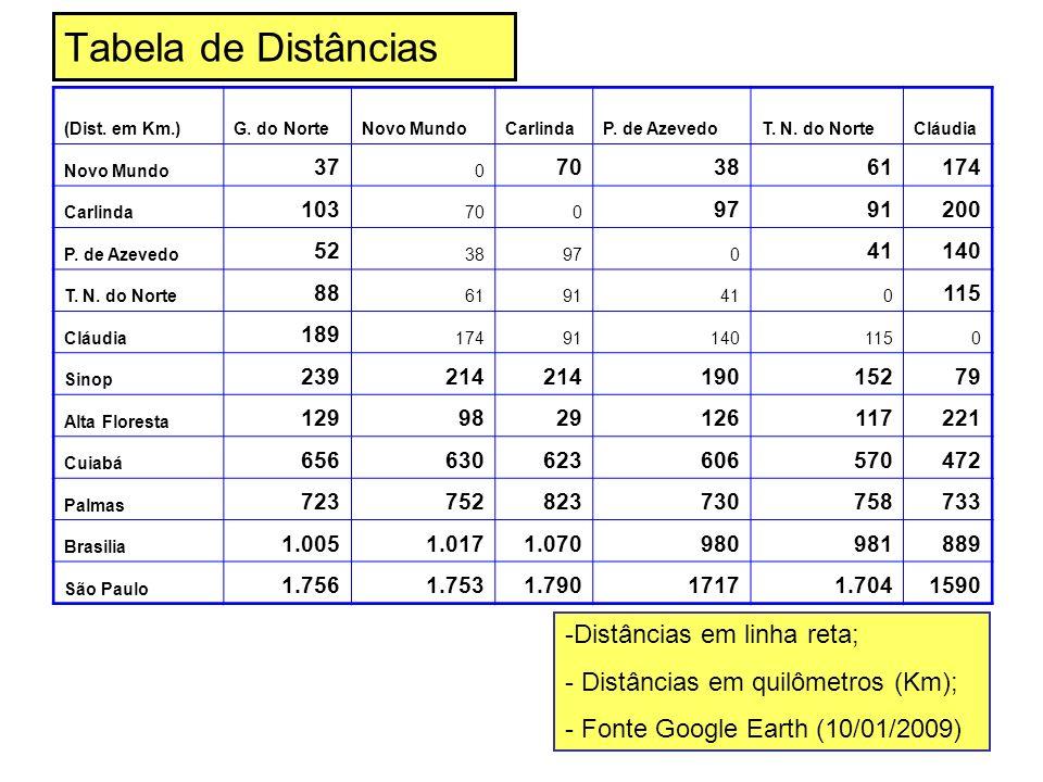 Tabela de Distâncias Distâncias em linha reta;
