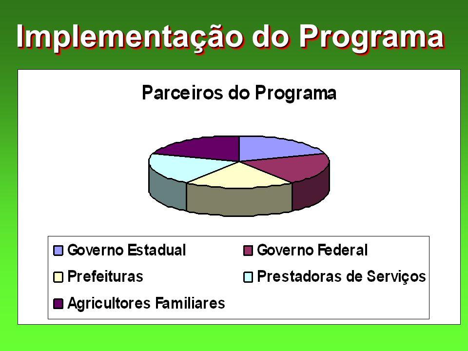 Implementação do Programa