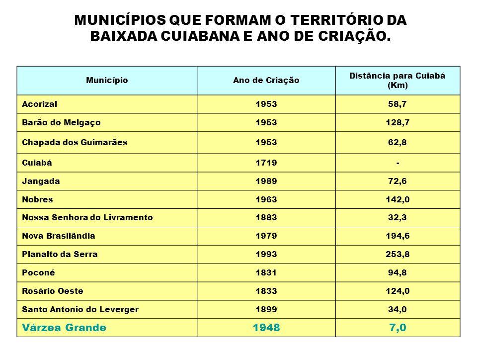 Distância para Cuiabá (Km)