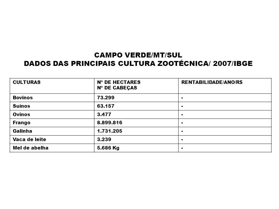 DADOS DAS PRINCIPAIS CULTURA ZOOTÉCNICA/ 2007/IBGE