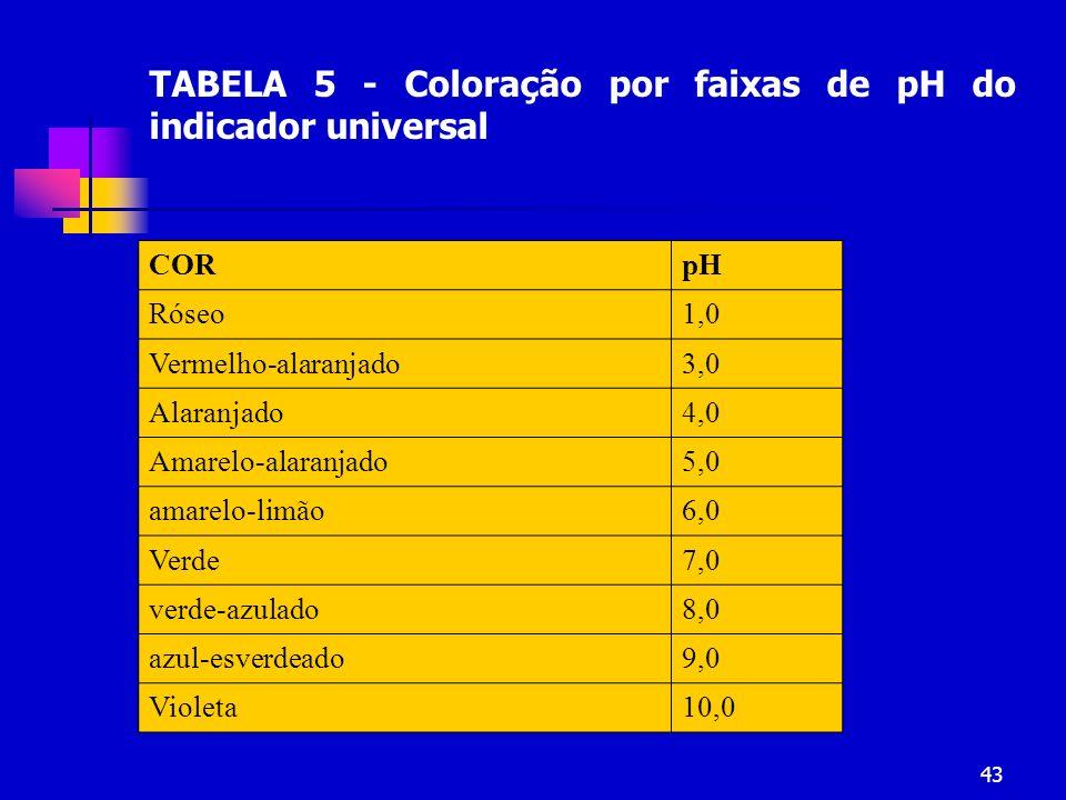 TABELA 5 - Coloração por faixas de pH do indicador universal
