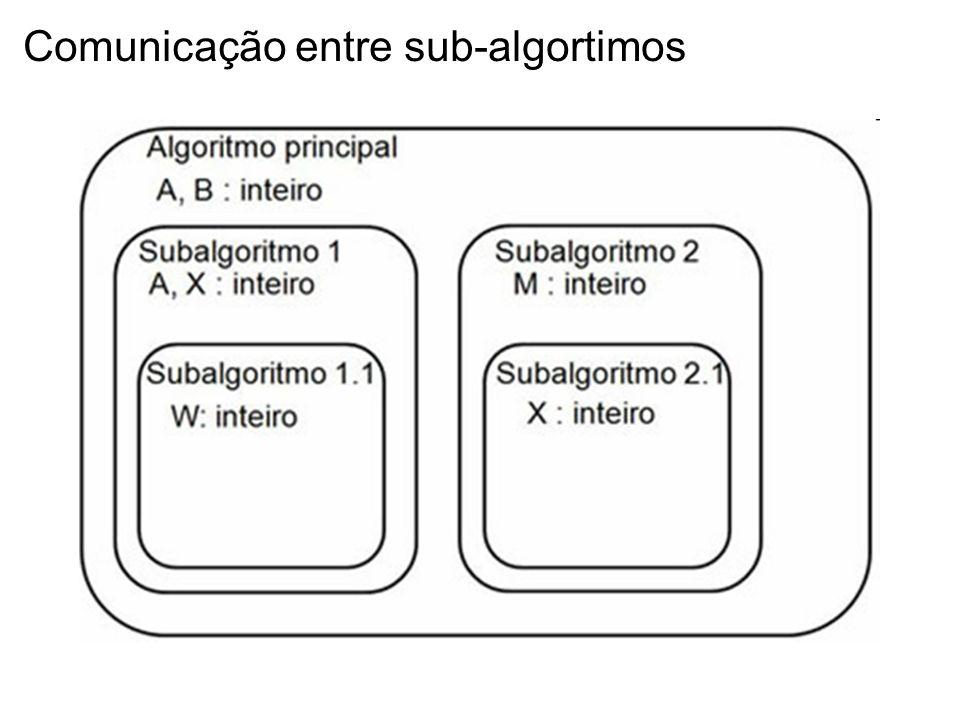 Comunicação entre sub-algortimos