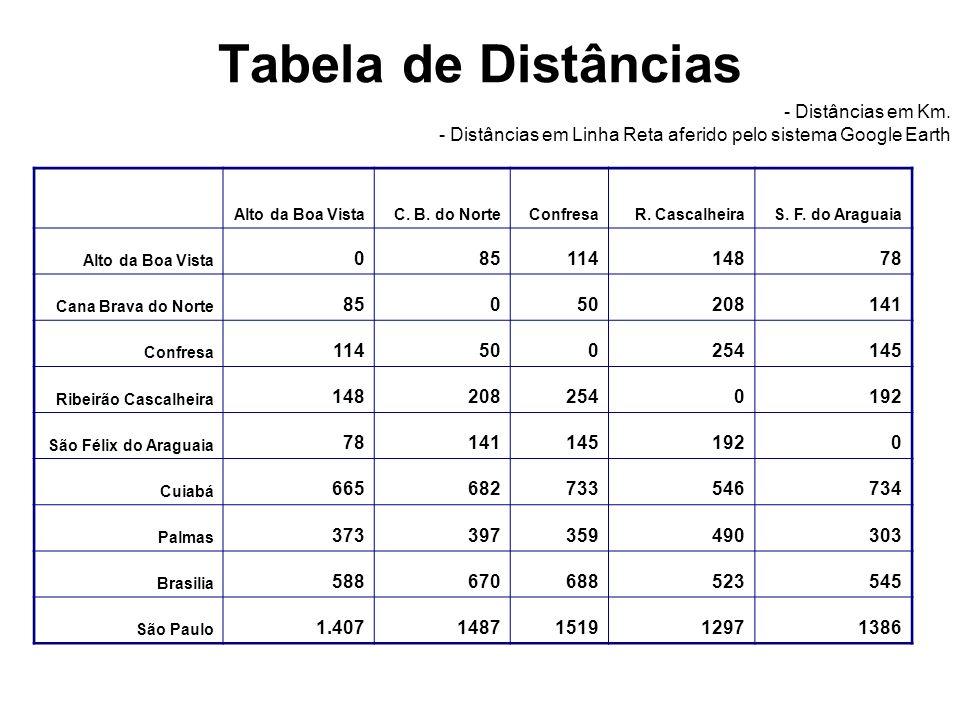 Tabela de Distâncias - Distâncias em Km. - Distâncias em Linha Reta aferido pelo sistema Google Earth.