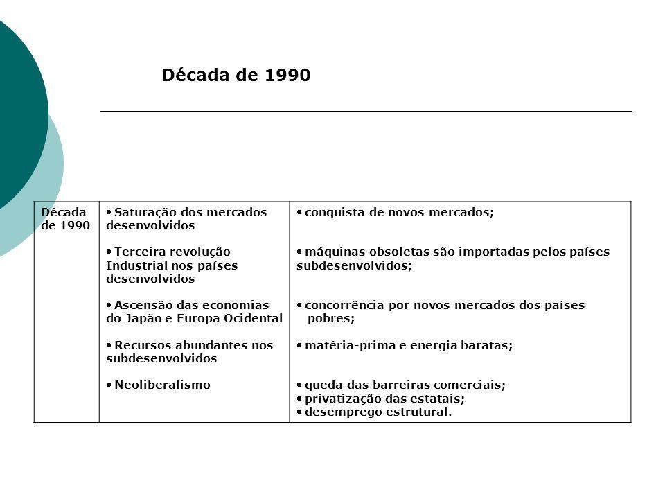 Década de 1990 Década de 1990 Saturação dos mercados desenvolvidos