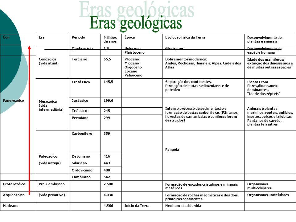 Eras geológicas Éon Era Período Milhões de anos Época