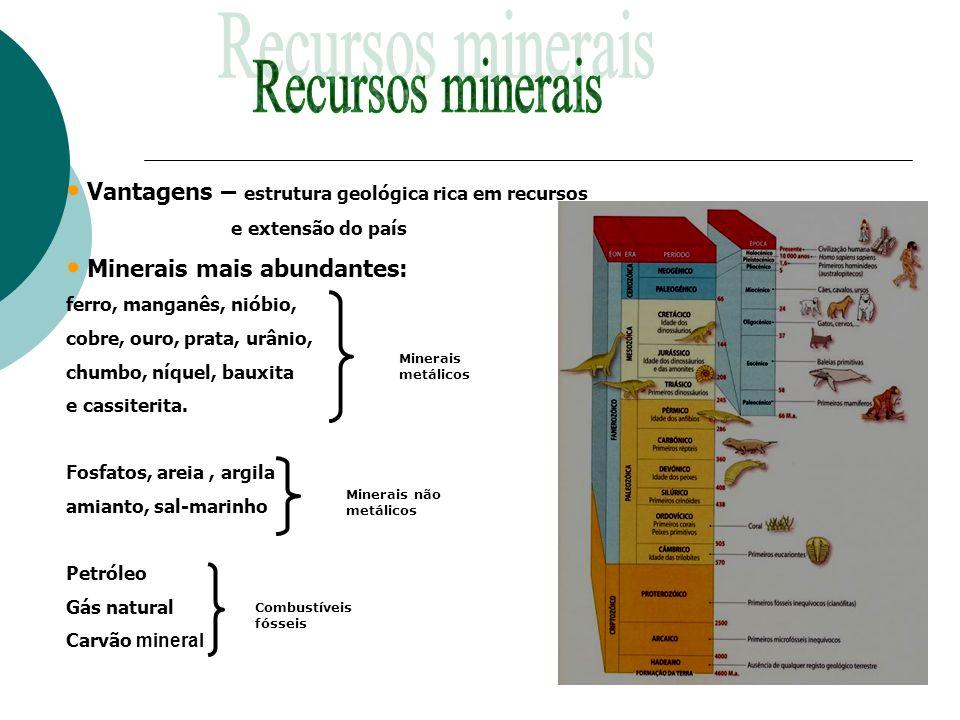 Recursos minerais Vantagens – estrutura geológica rica em recursos