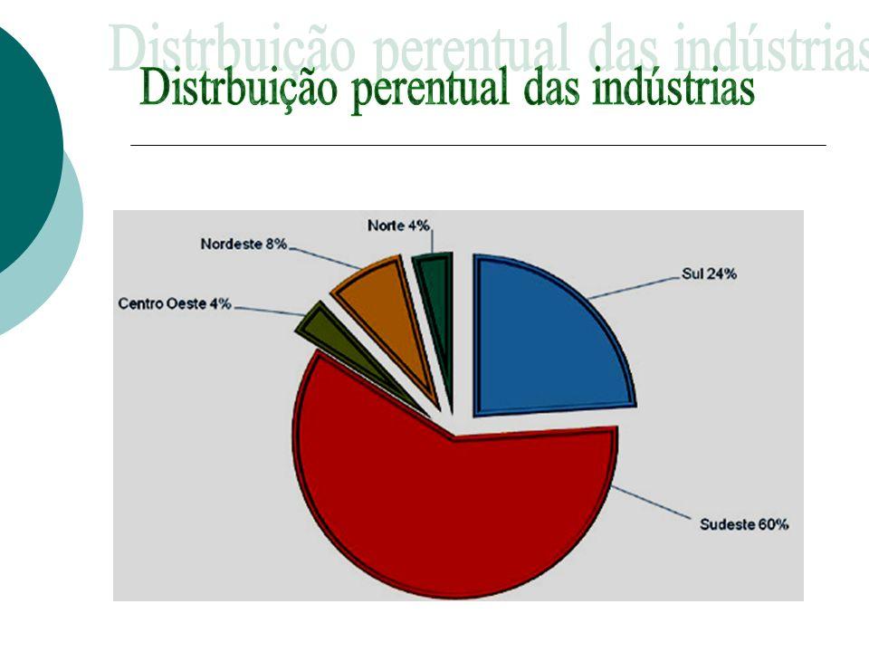 Distrbuição perentual das indústrias