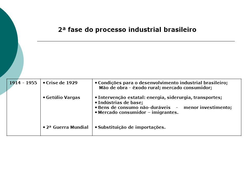2ª fase do processo industrial brasileiro