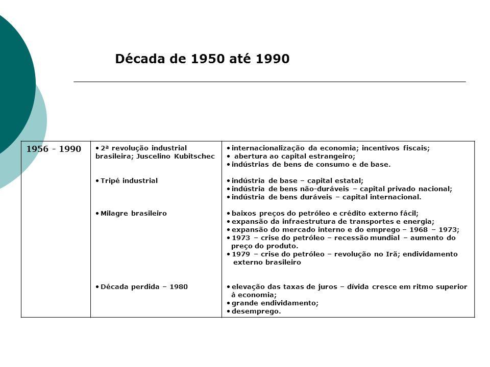 Década de 1950 até 1990 1956 - 1990. 2ª revolução industrial brasileira; Juscelino Kubitschec. Tripé industrial.