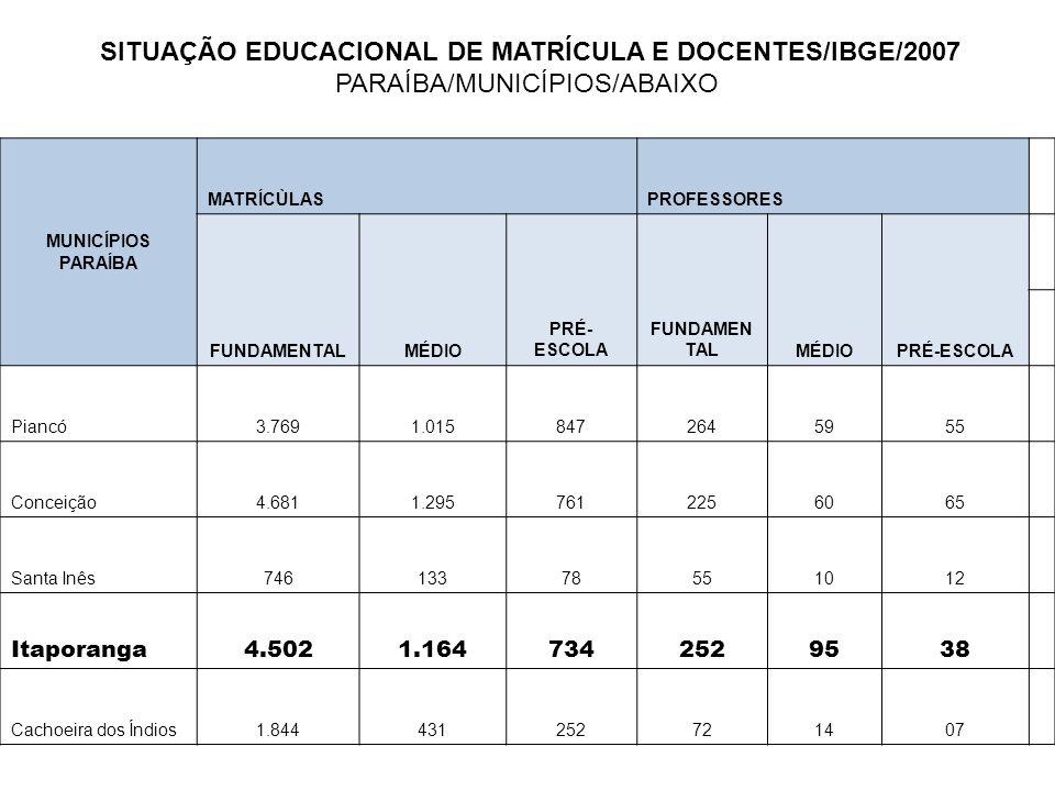 SITUAÇÃO EDUCACIONAL DE MATRÍCULA E DOCENTES/IBGE/2007