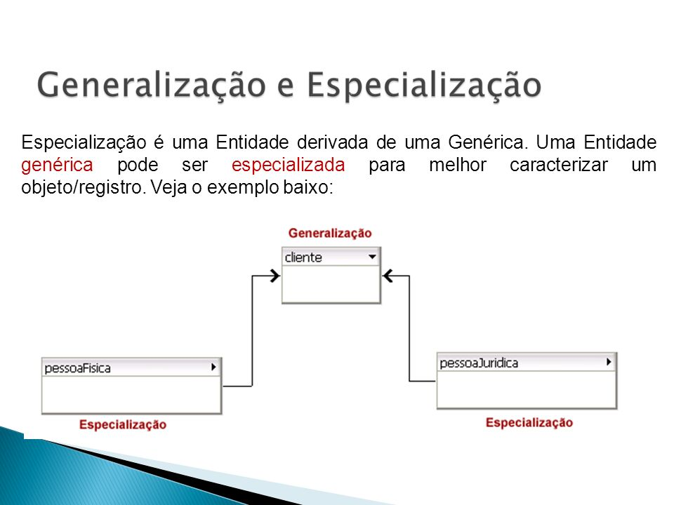 Especialização é uma Entidade derivada de uma Genérica