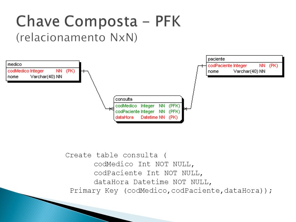 Create table consulta (
