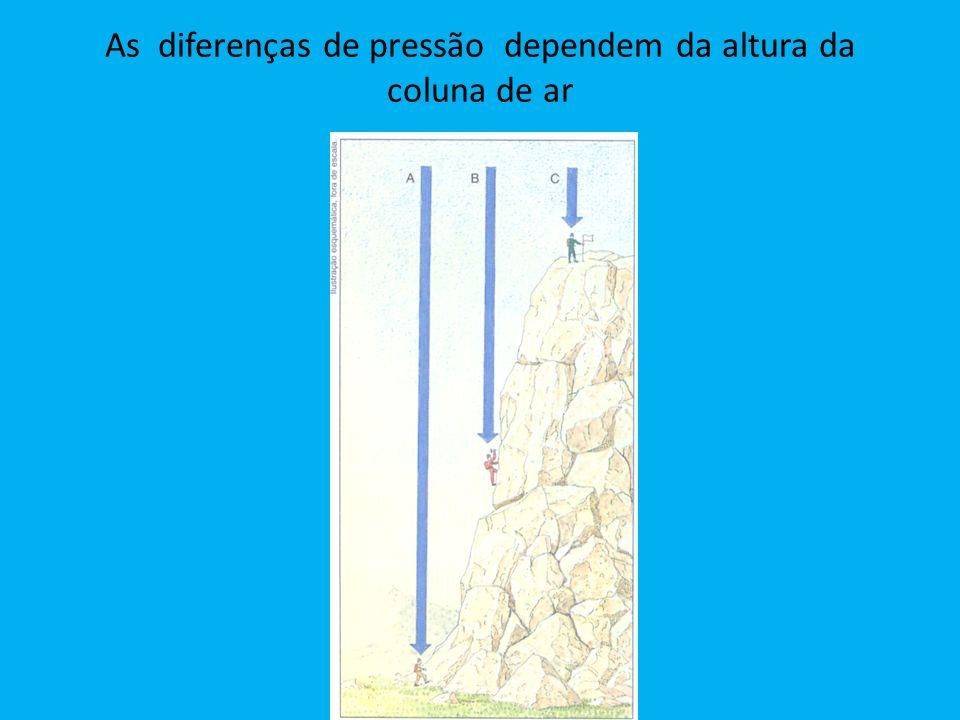 As diferenças de pressão dependem da altura da coluna de ar