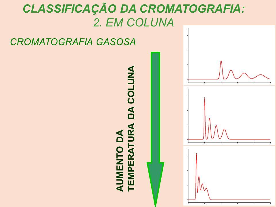 CLASSIFICAÇÃO DA CROMATOGRAFIA: 2. EM COLUNA