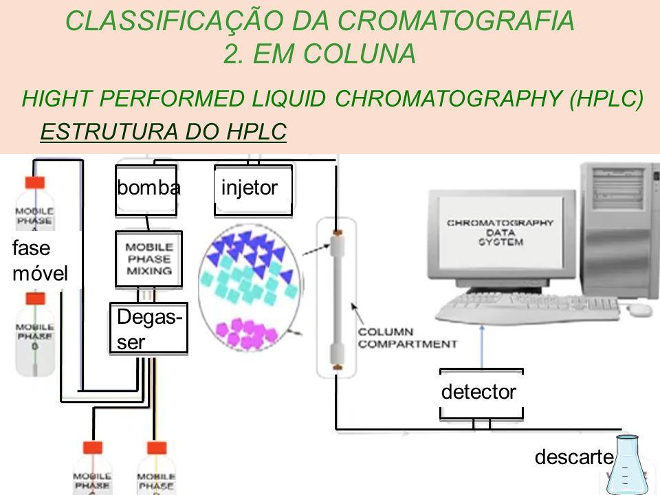 CLASSIFICAÇÃO DA CROMATOGRAFIA 2. EM COLUNA