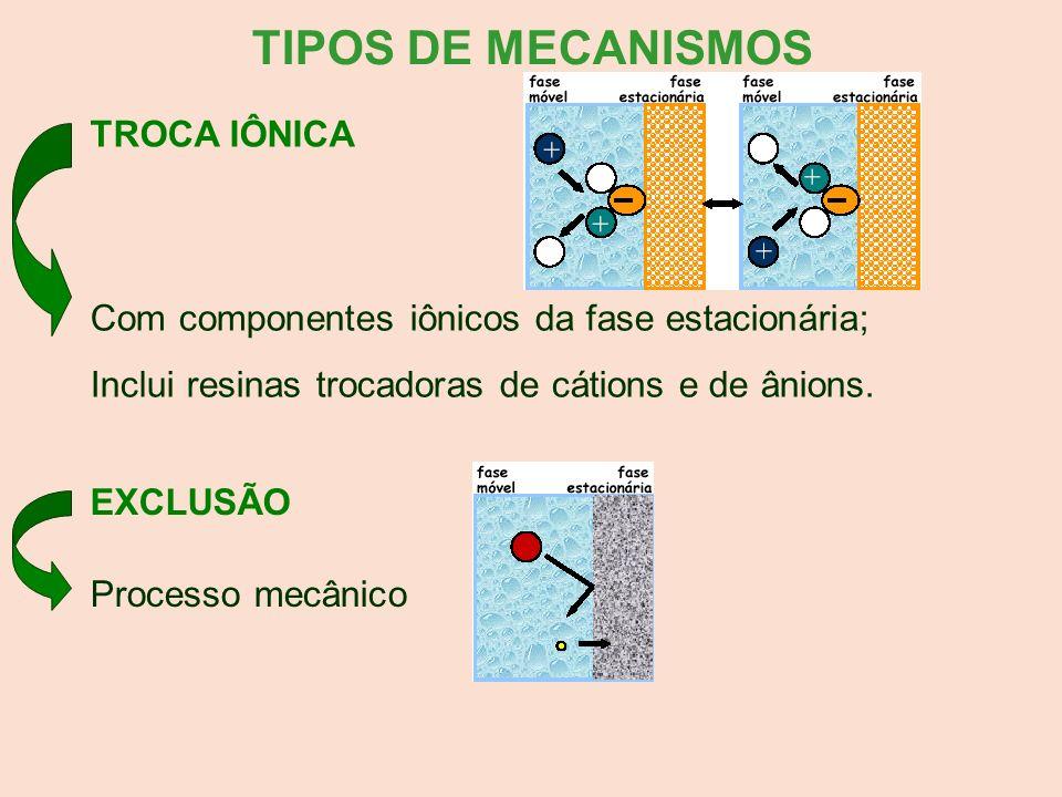 TIPOS DE MECANISMOS TROCA IÔNICA