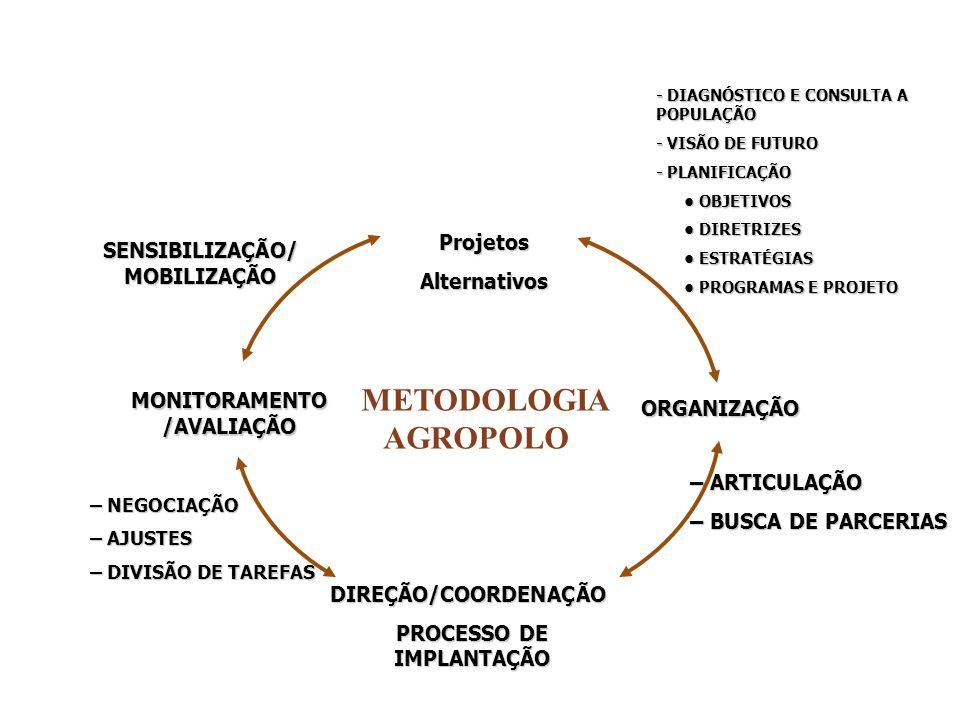 METODOLOGIA AGROPOLO Projetos SENSIBILIZAÇÃO/MOBILIZAÇÃO Alternativos