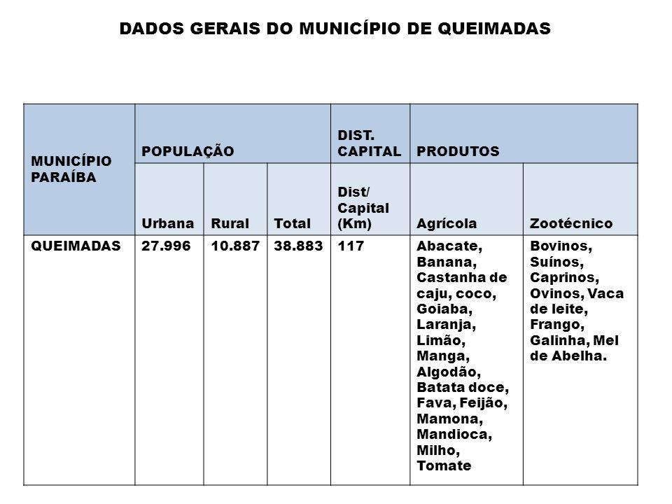 DADOS GERAIS DO MUNICÍPIO DE QUEIMADAS