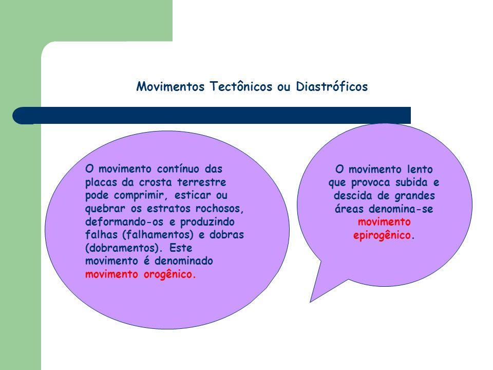 Movimentos Tectônicos ou Diastróficos movimento epirogênico.