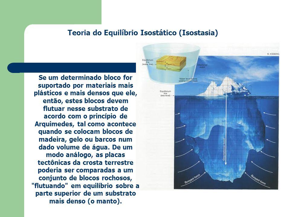 Teoria do Equilíbrio Isostático (Isostasia)