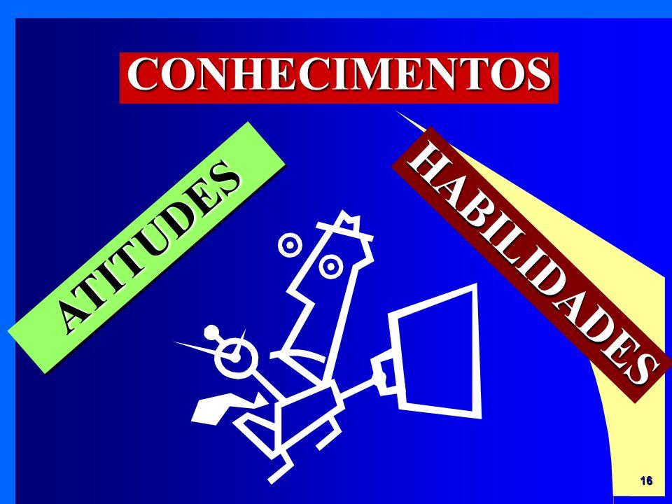 CONHECIMENTOS ATITUDES HABILIDADES