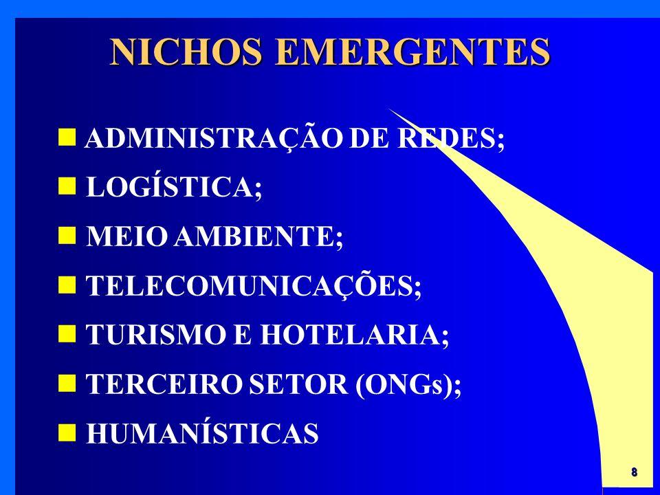 NICHOS EMERGENTES ADMINISTRAÇÃO DE REDES; LOGÍSTICA; MEIO AMBIENTE;