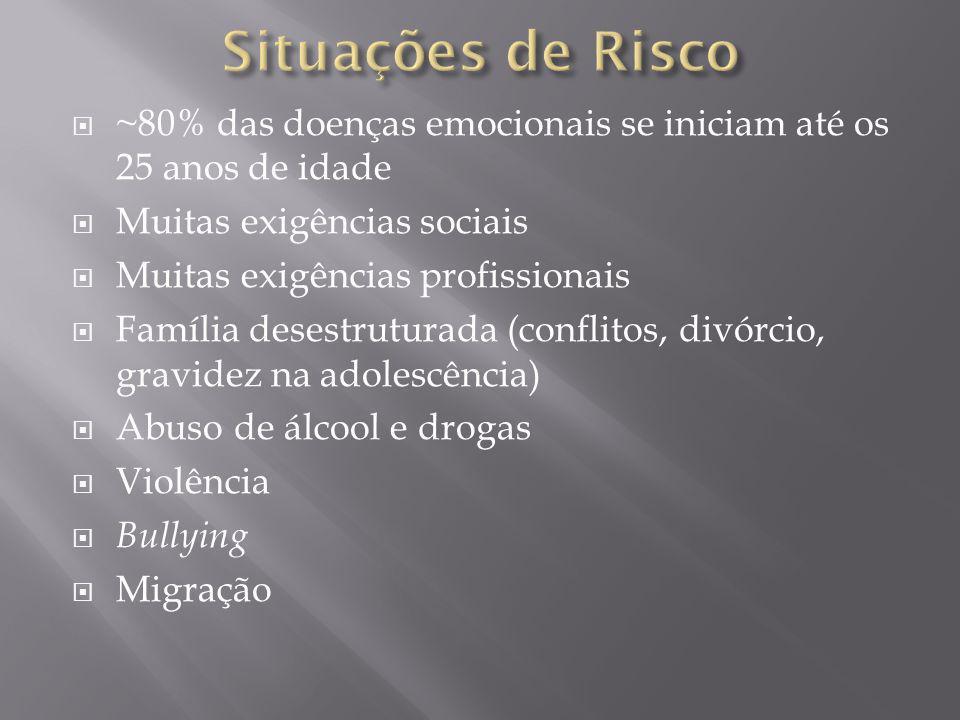 Situações de Risco ~80% das doenças emocionais se iniciam até os 25 anos de idade. Muitas exigências sociais.