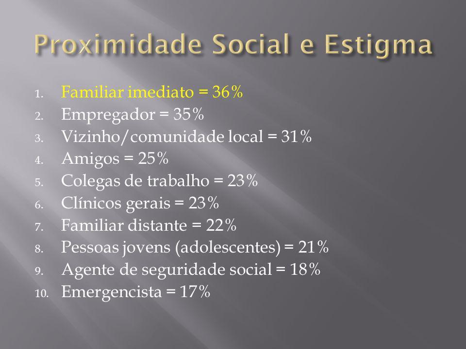 Proximidade Social e Estigma