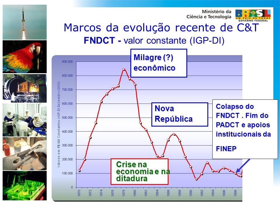 FNDCT - valor constante (IGP-DI)