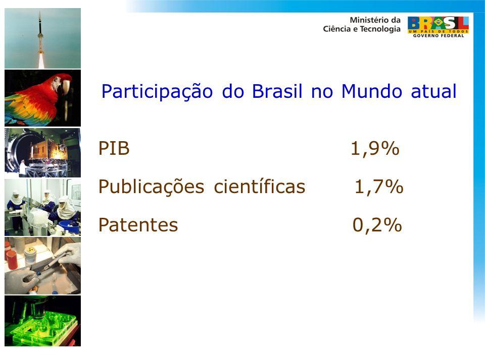 Participação do Brasil no Mundo atual