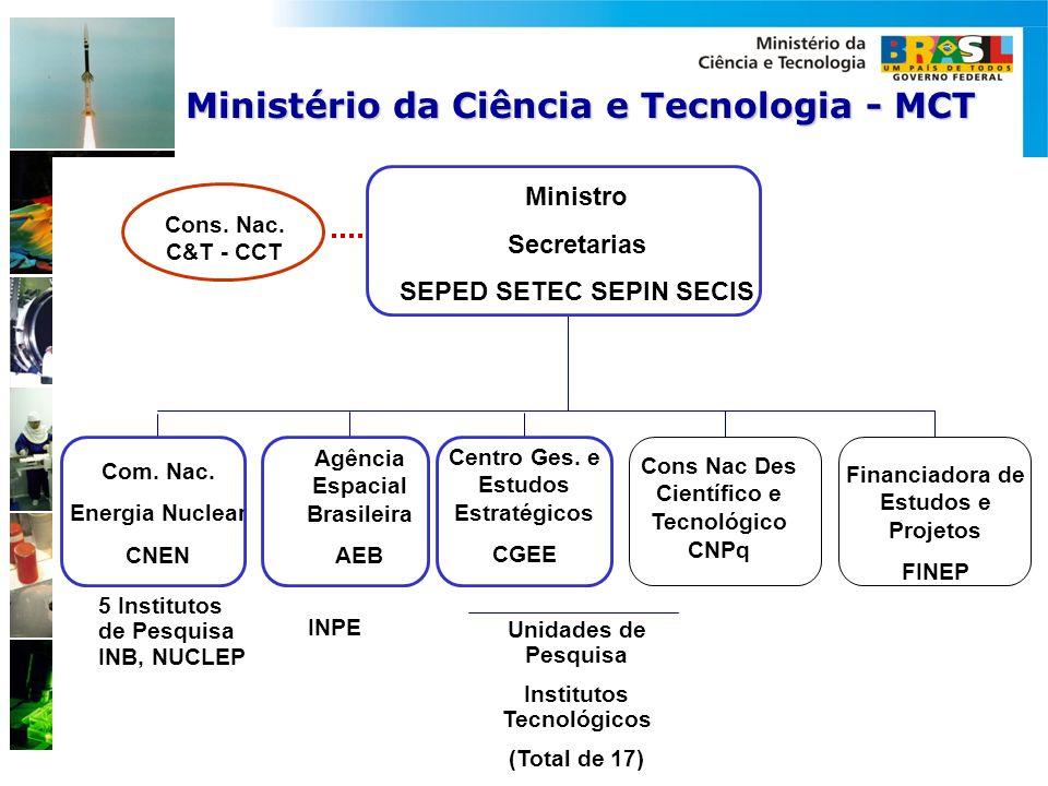 Ministério da Ciência e Tecnologia - MCT SEPED SETEC SEPIN SECIS