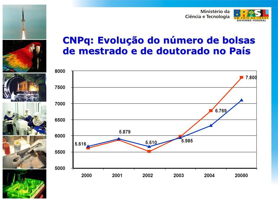 CNPq: Evolução do número de bolsas de mestrado e de doutorado no País
