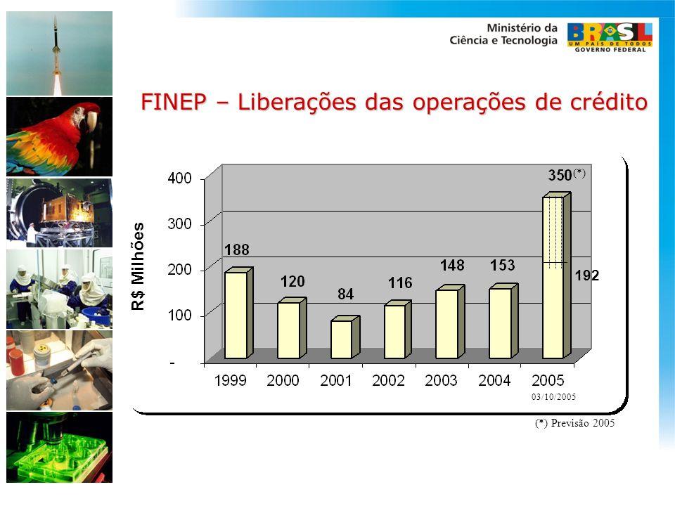 FINEP – Liberações das operações de crédito