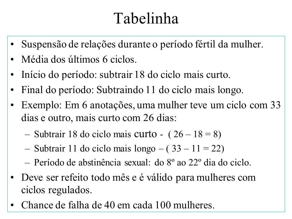 Tabelinha Suspensão de relações durante o período fértil da mulher.