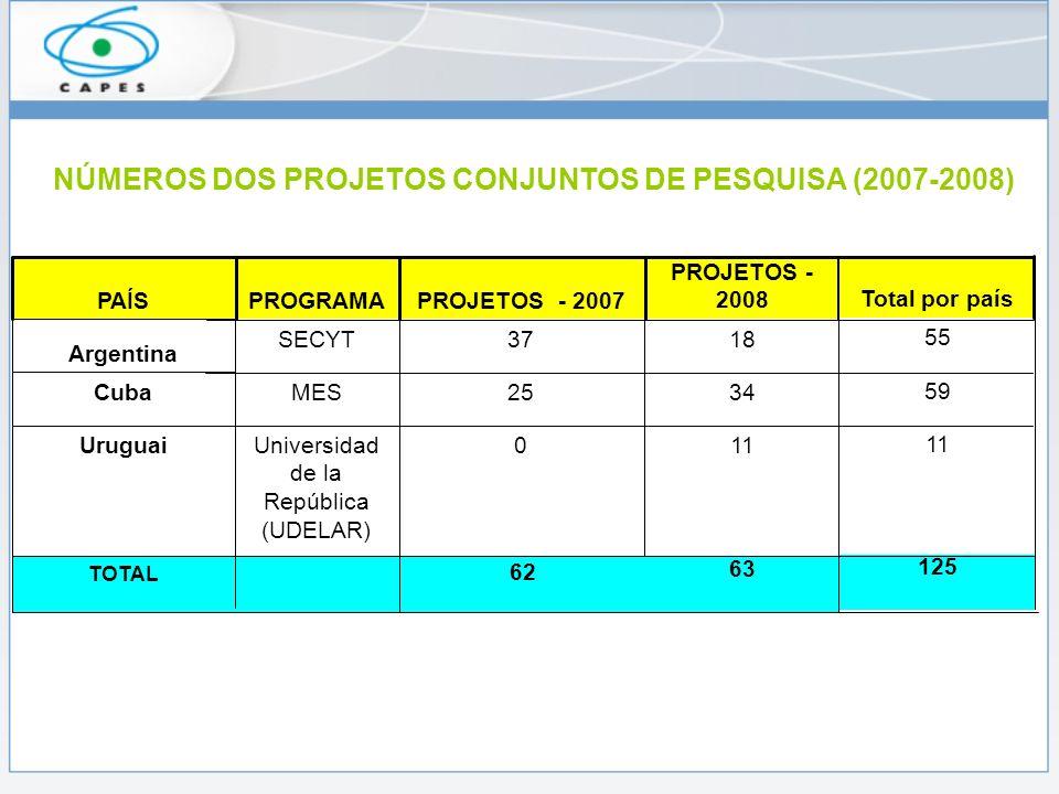 NÚMEROS DOS PROJETOS CONJUNTOS DE PESQUISA (2007-2008)