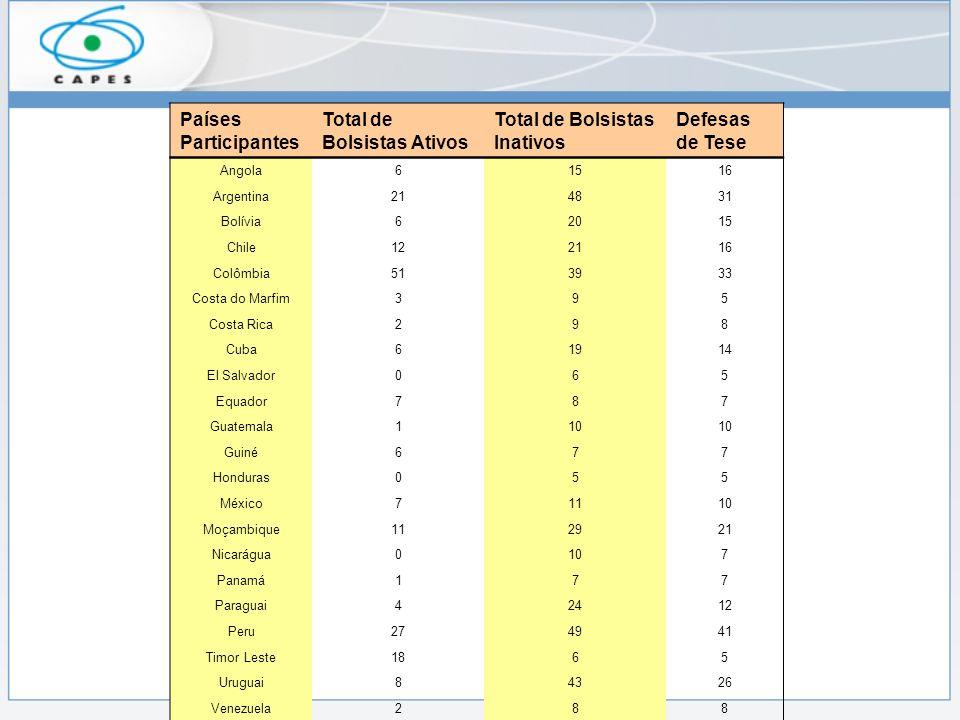 Total de Bolsistas Ativos Total de Bolsistas Inativos Defesas de Tese