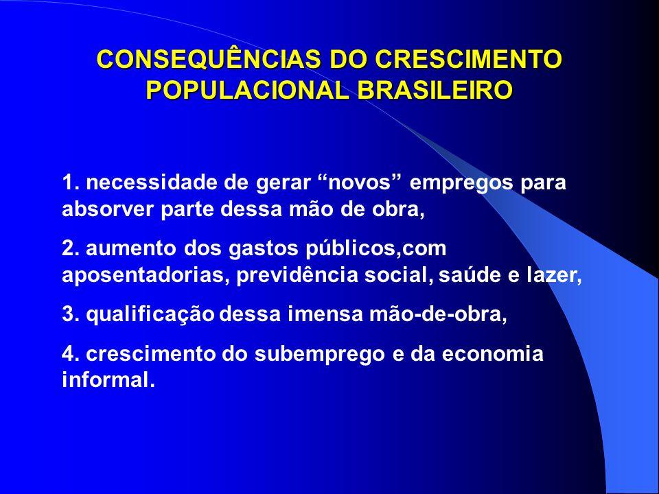 CONSEQUÊNCIAS DO CRESCIMENTO POPULACIONAL BRASILEIRO