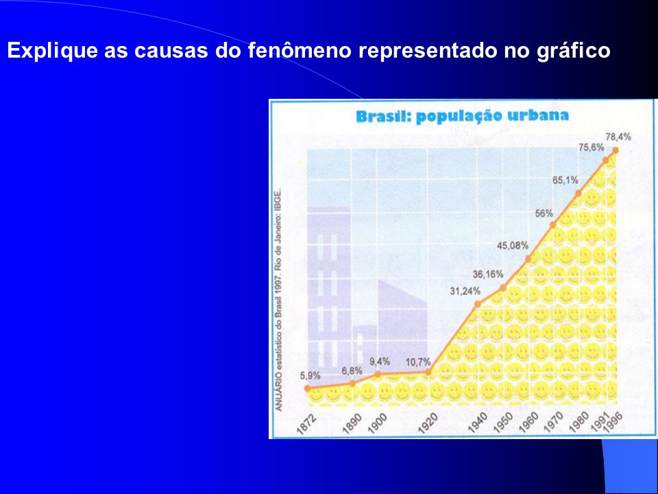 Explique as causas do fenômeno representado no gráfico