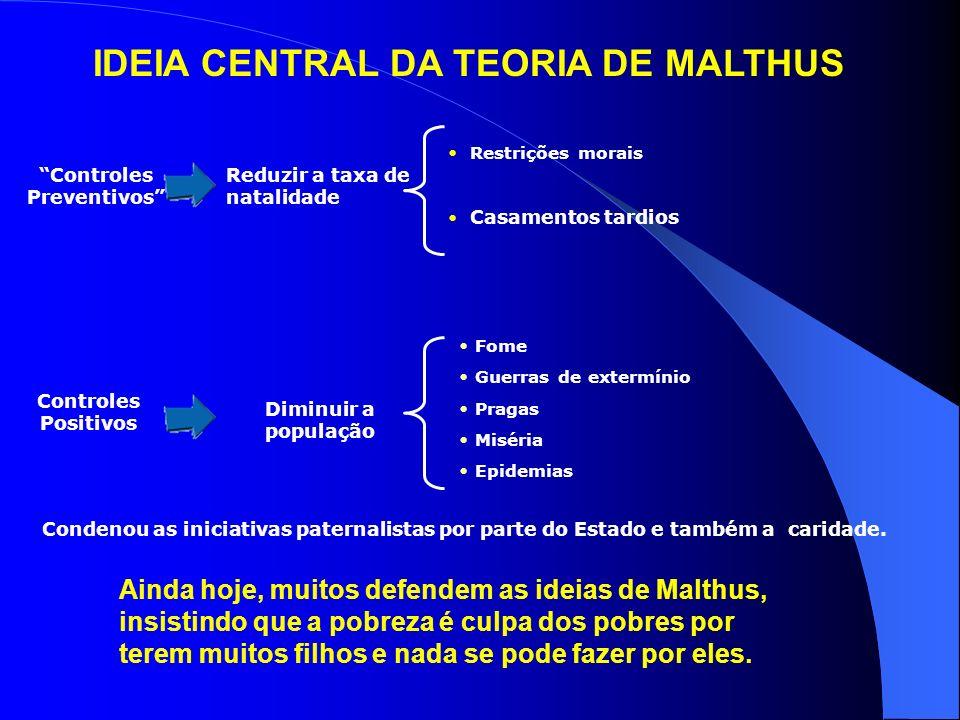IDEIA CENTRAL DA TEORIA DE MALTHUS Controles Preventivos