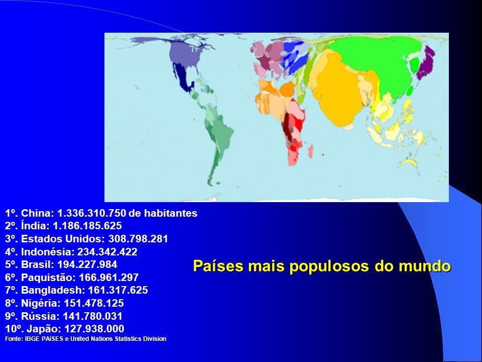 Países mais populosos do mundo