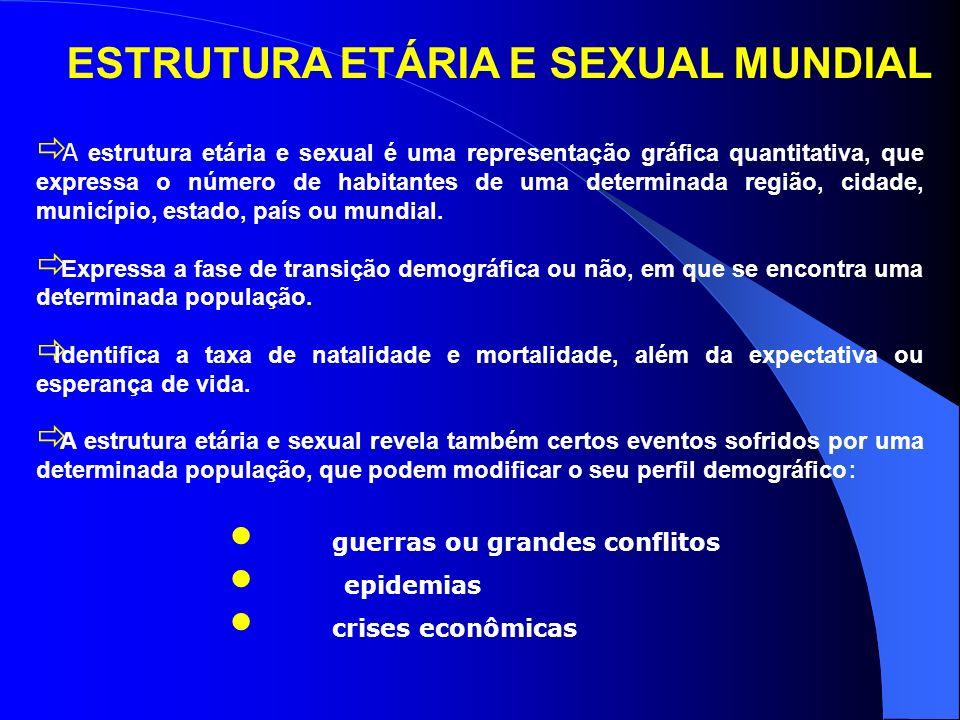 ESTRUTURA ETÁRIA E SEXUAL MUNDIAL