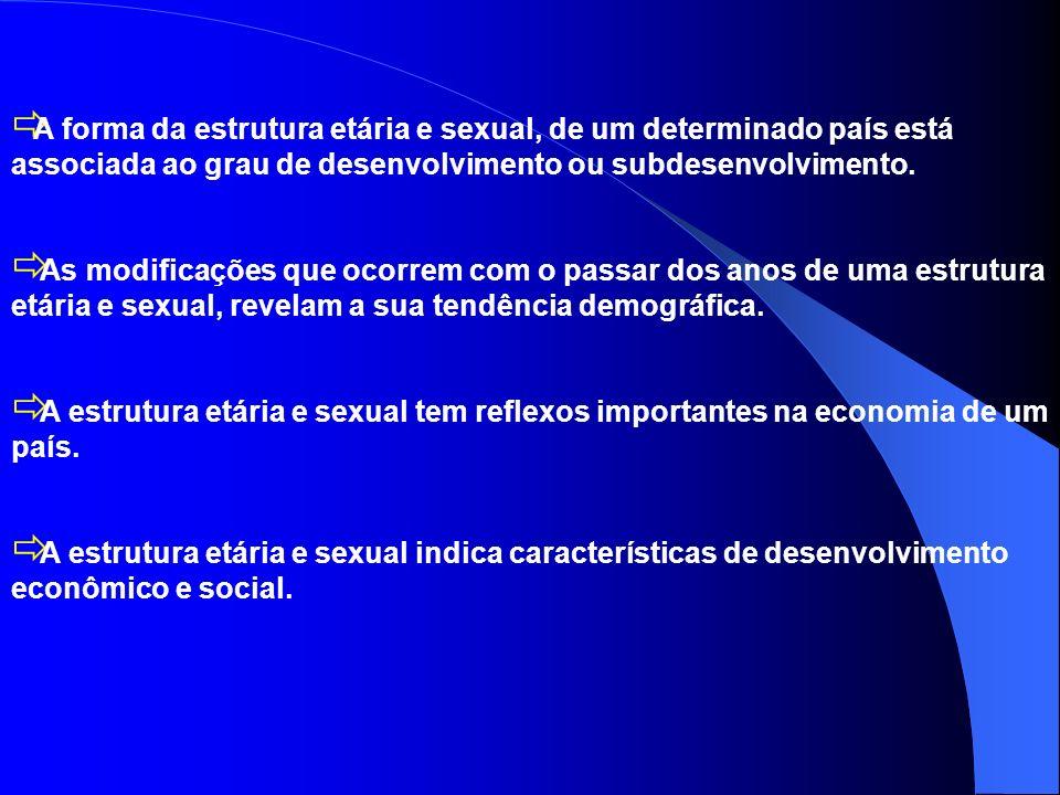 A forma da estrutura etária e sexual, de um determinado país está associada ao grau de desenvolvimento ou subdesenvolvimento.
