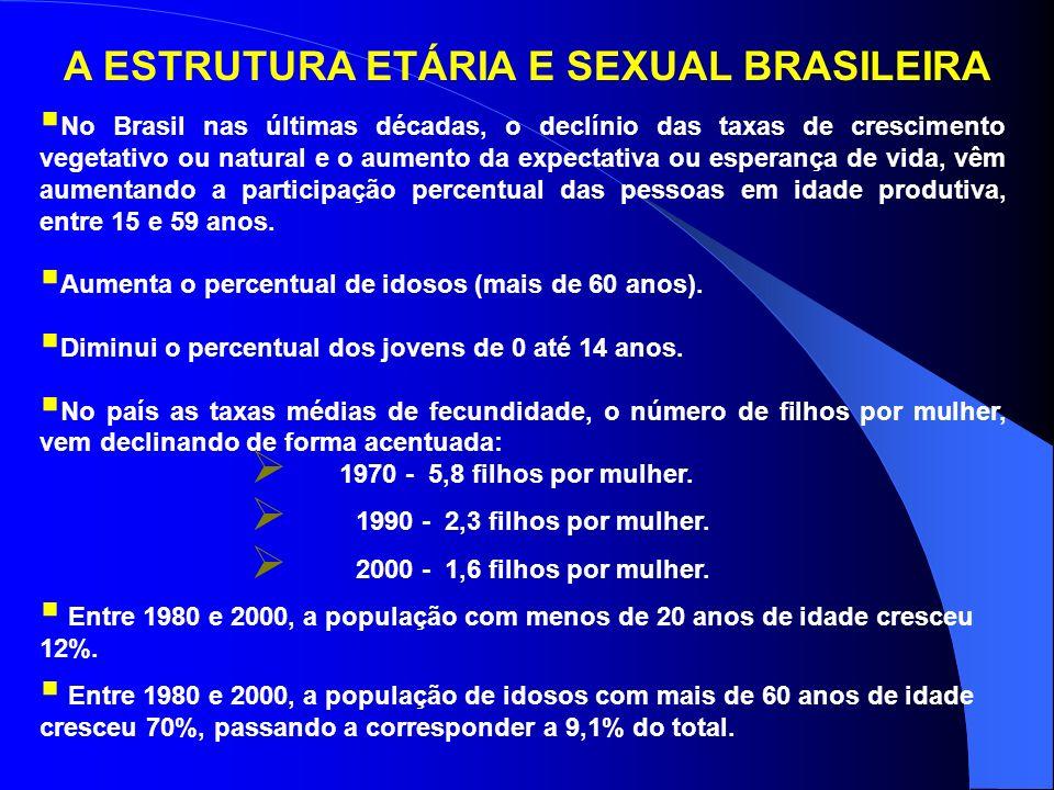 A ESTRUTURA ETÁRIA E SEXUAL BRASILEIRA