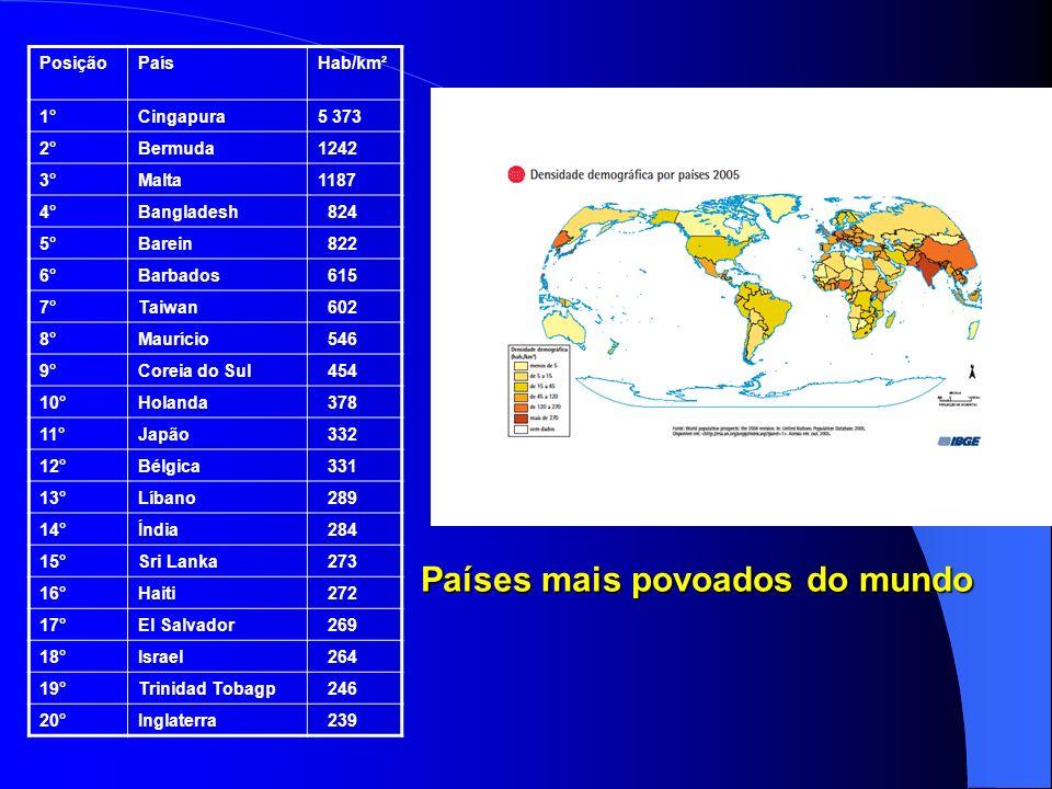 Países mais povoados do mundo