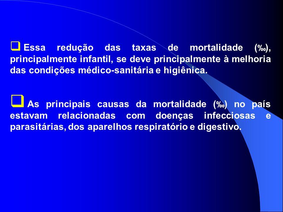 Essa redução das taxas de mortalidade (‰), principalmente infantil, se deve principalmente à melhoria das condições médico-sanitária e higiênica.