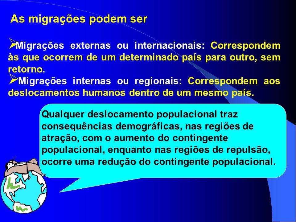As migrações podem ser Migrações externas ou internacionais: Correspondem às que ocorrem de um determinado país para outro, sem retorno.