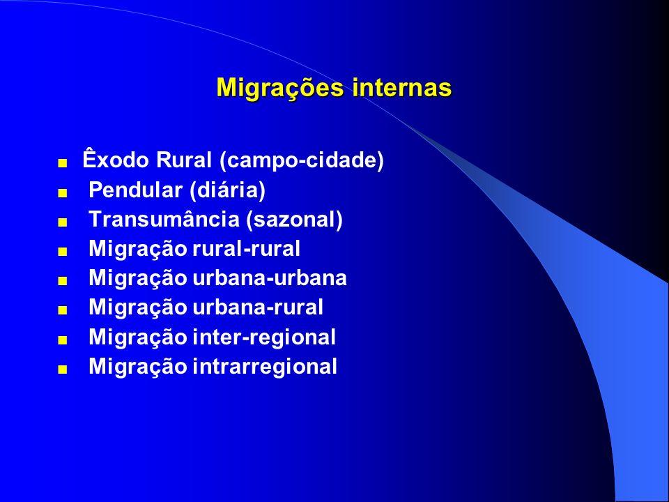 Migrações internas Êxodo Rural (campo-cidade) Pendular (diária)