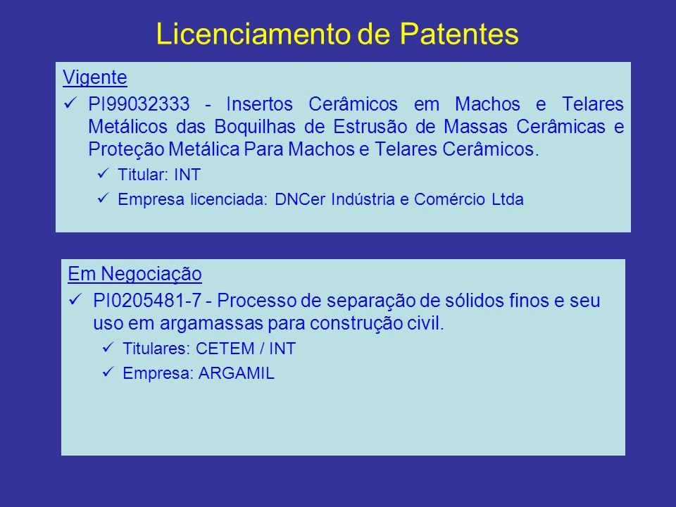 Licenciamento de Patentes