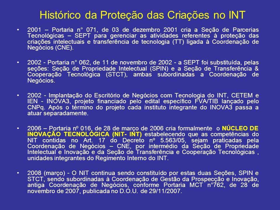 Histórico da Proteção das Criações no INT